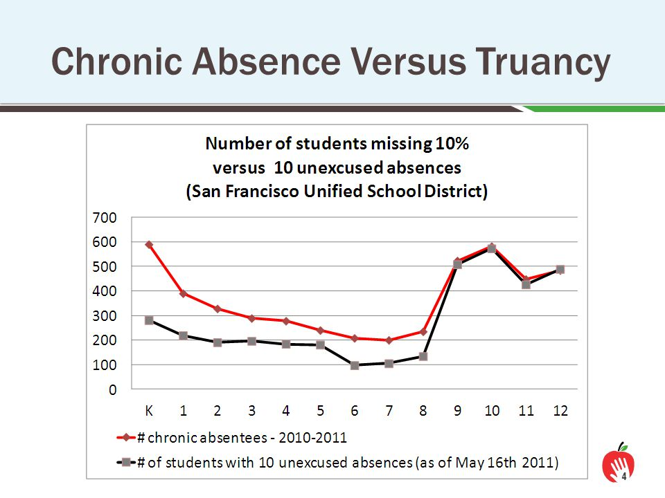  Nationwide, as many as 10-15% of students (7.5 million) miss nearly a month of school every year.