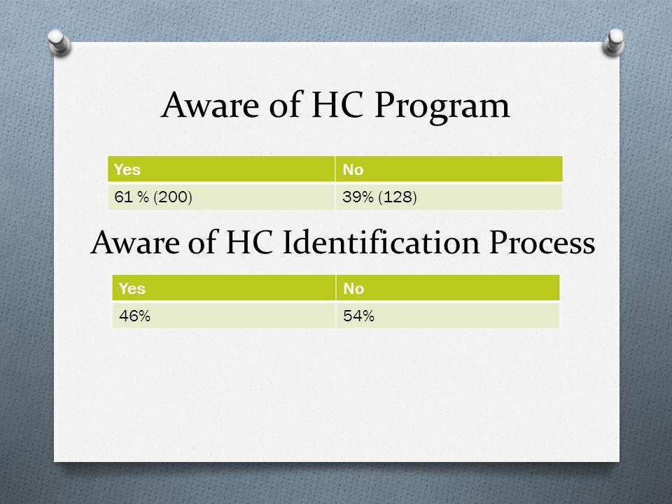 Aware of HC Program YesNo 61 % (200)39% (128) YesNo 46%54% Aware of HC Identification Process