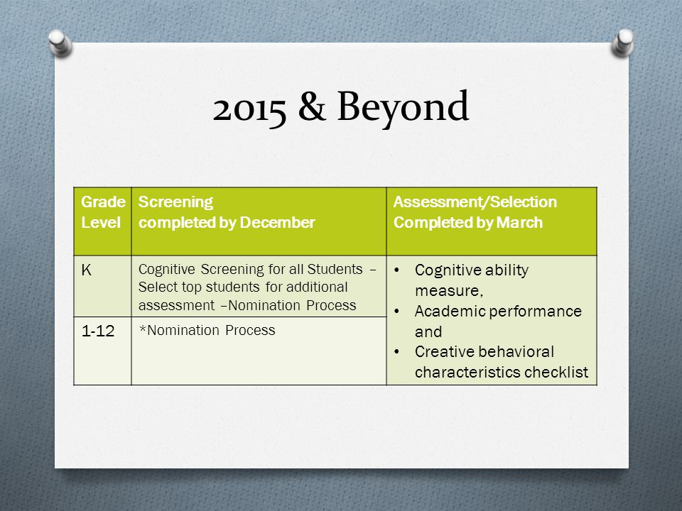 2015 & Beyond Grade Level Screening completed by December Assessment/Selection Completed by March K Cognitive Screening for all Students – Select top students for additional assessment –Nomination Process Cognitive ability measure, Academic performance and Creative behavioral characteristics checklist 1-12 *Nomination Process