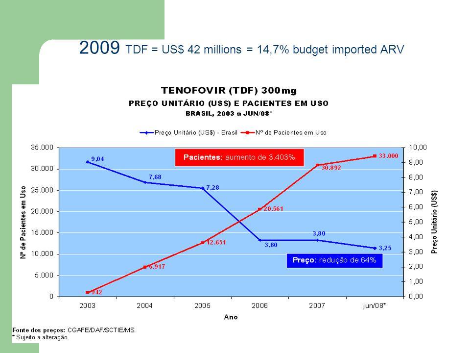 2009 TDF = US$ 42 millions = 14,7% budget imported ARV