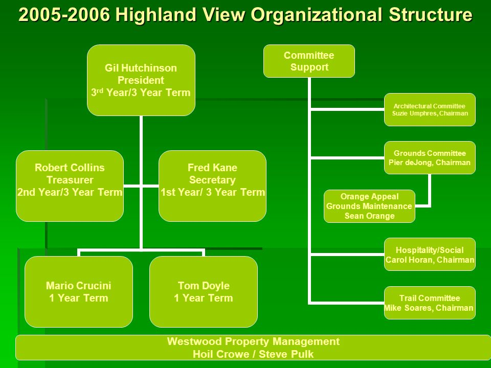 2005-2006 Highland View Organizational Structure Gil Hutchinson President 3 rd Year/3 Year Term Mario Crucini 1 Year Term Tom Doyle 1 Year Term Robert Collins Treasurer 2nd Year/3 Year Term Fred Kane Secretary 1st Year/ 3 Year Term Committee Support Architectural Committee Suzie Umphres, Chairman Grounds Committee Pier deJong, Chairman Orange Appeal Grounds Maintenance Sean Orange Hospitality/Social Carol Horan, Chairman Trail Committee Mike Soares, Chairman Westwood Property Management Hoil Crowe / Steve Pulk
