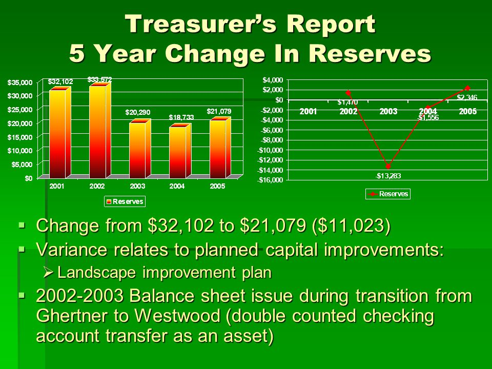 Treasurer's Report 5 Year Change In Reserves  Change from $32,102 to $21,079 ($11,023)  Variance relates to planned capital improvements:  Landscape improvement plan  2002-2003 Balance sheet issue during transition from Ghertner to Westwood (double counted checking account transfer as an asset)