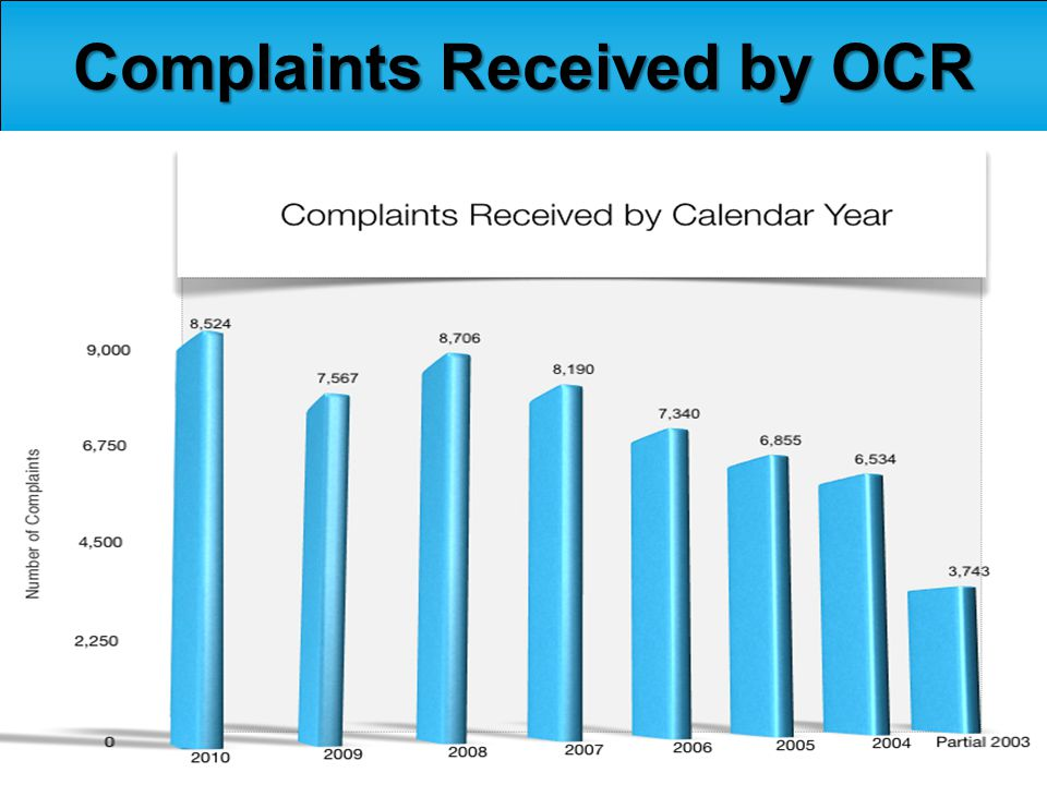 3 Complaints Received by OCR