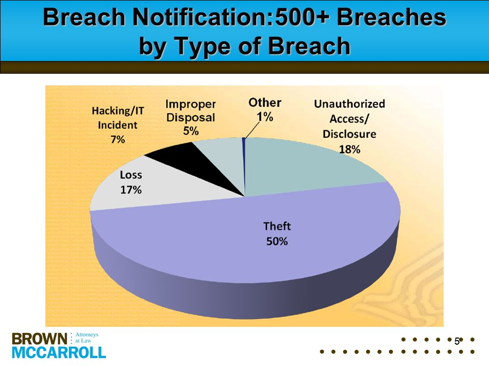 5 Breach Notification:500+ Breaches by Type of Breach 5
