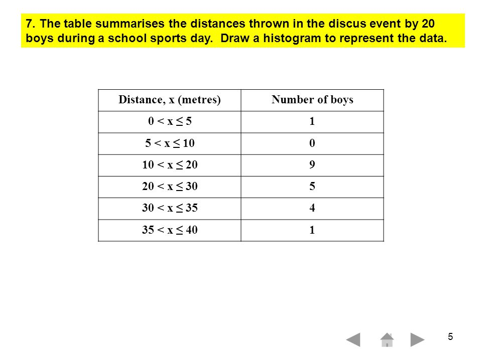 TT 4302 N4 1 HB 6 3 Marks The distances thrown in the discus event by 20 girls are represented below