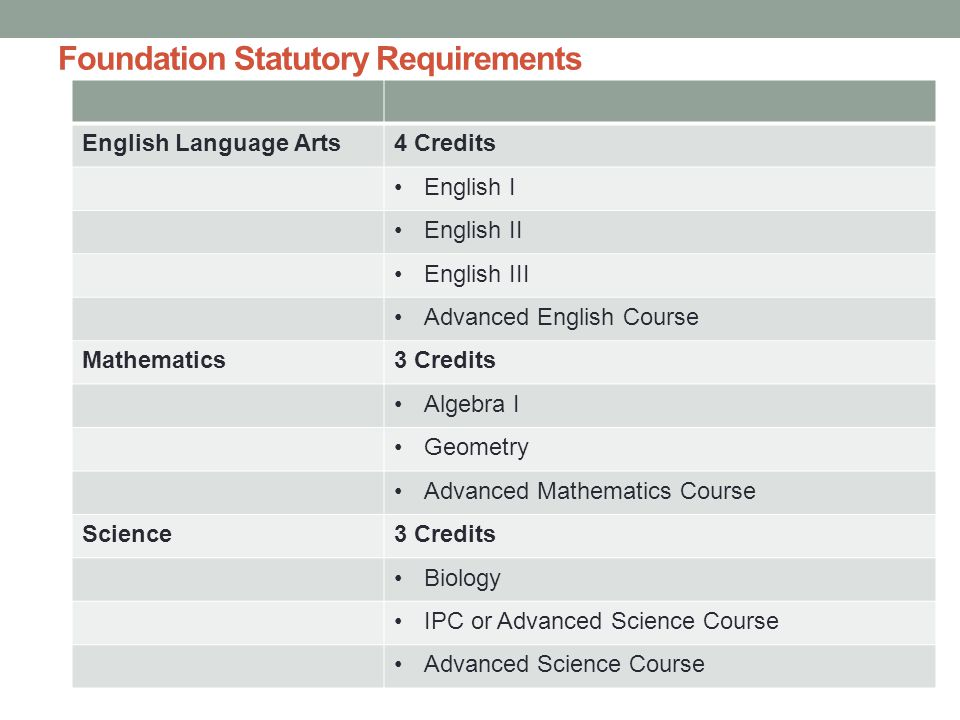 Foundation Statutory Requirements English Language Arts4 Credits English I English II English III Advanced English Course Mathematics3 Credits Algebra I Geometry Advanced Mathematics Course Science3 Credits Biology IPC or Advanced Science Course Advanced Science Course