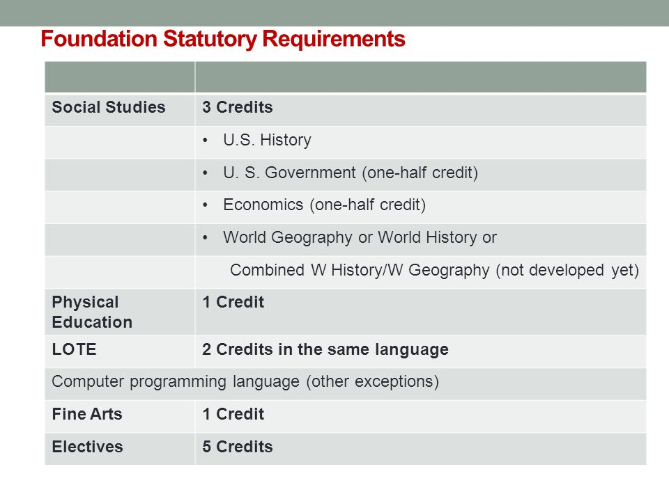 Foundation Statutory Requirements Social Studies3 Credits U.S.