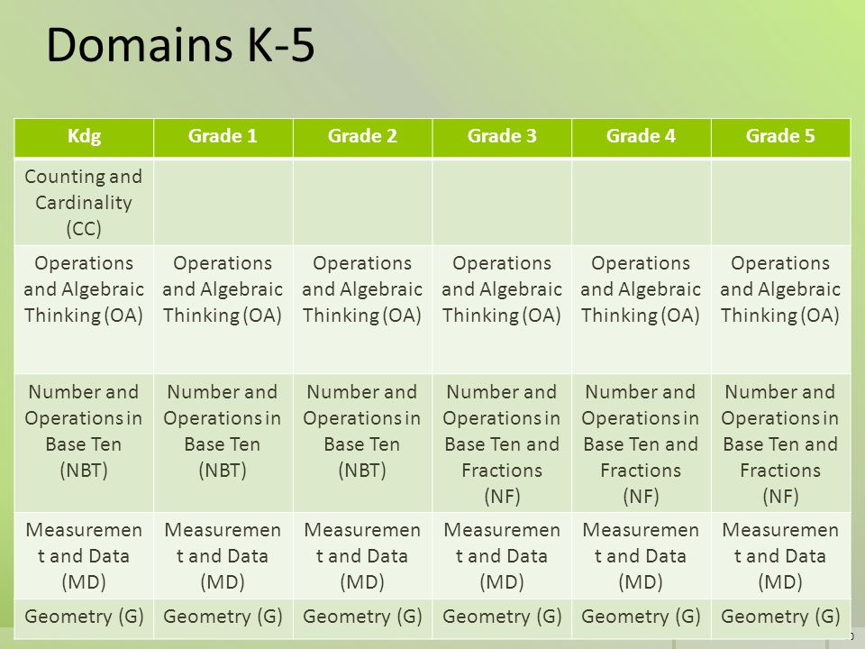 40 Domains K-5 KdgGrade 1Grade 2Grade 3Grade 4Grade 5 Counting and Cardinality (CC) Operations and Algebraic Thinking (OA) Number and Operations in Ba
