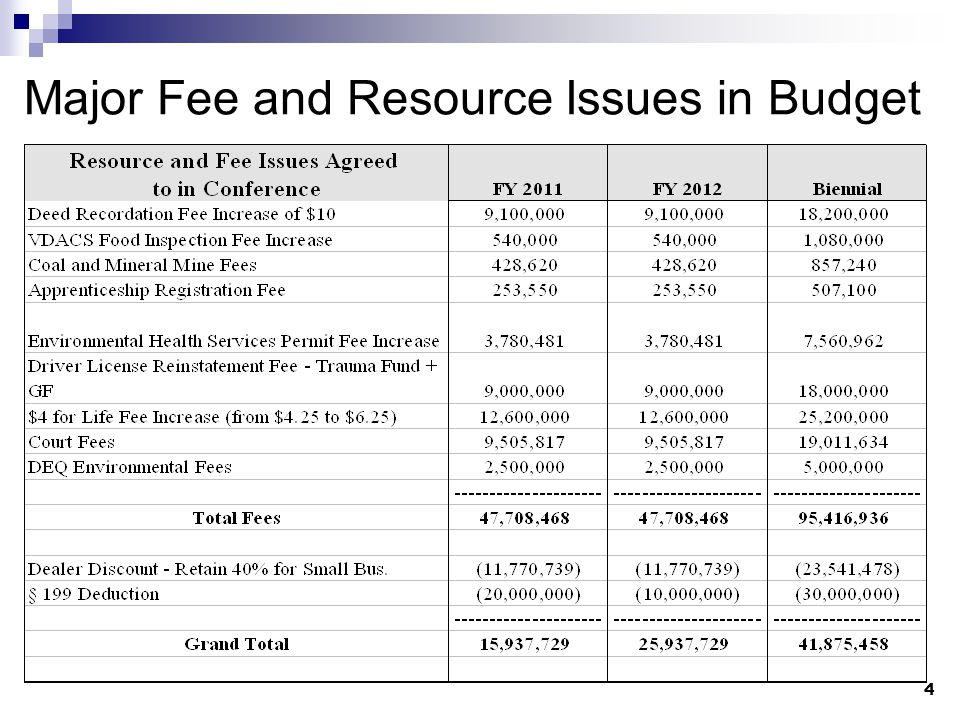 4 Major Fee and Resource Issues in Budget
