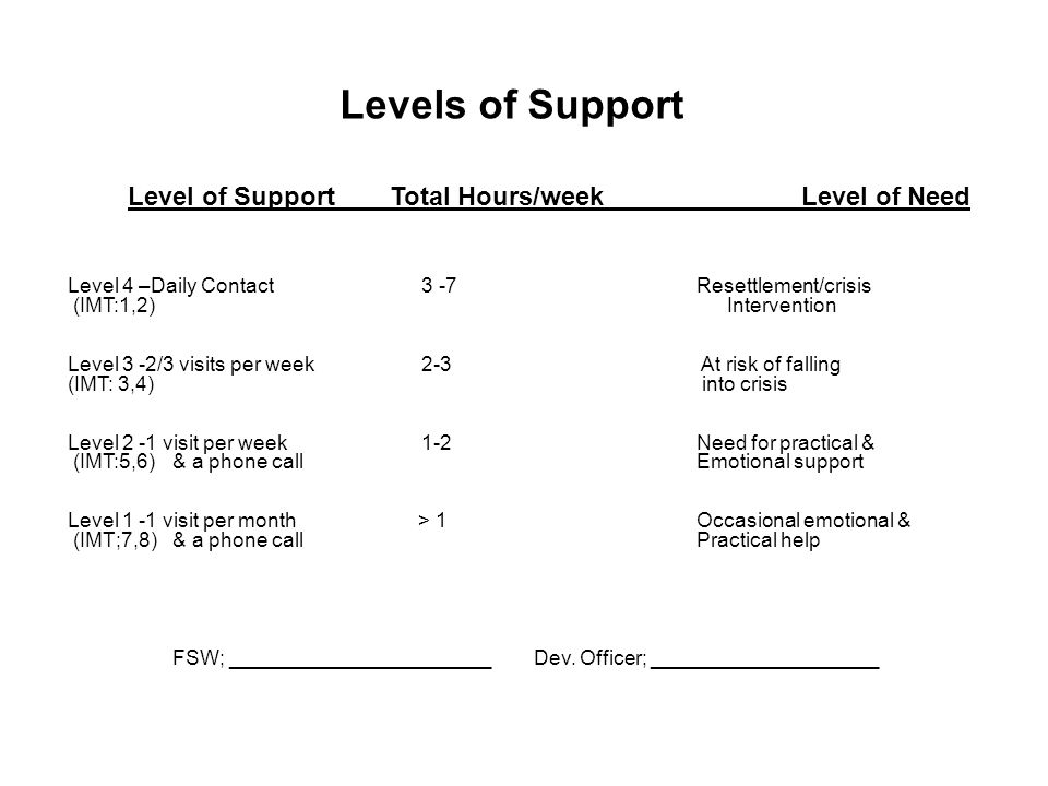 Levels of Support Level of Support Total Hours/weekLevel of Need Level 4 –Daily Contact 3 -7 Resettlement/crisis (IMT:1,2) Intervention Level 3 -2/3 visits per week 2-3 At risk of falling (IMT: 3,4) into crisis Level 2 -1 visit per week 1-2Need for practical & (IMT:5,6)& a phone callEmotional support Level 1 -1 visit per month > 1Occasional emotional & (IMT;7,8)& a phone callPractical help FSW; _______________________ Dev.
