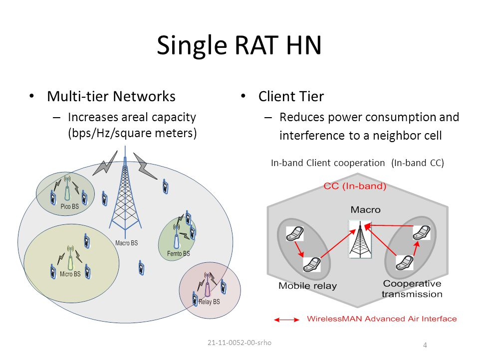 Single RAT HN Multi-tier Networks – Increases areal capacity (bps/Hz/square meters) Client Tier – Reduces power consumption and interference to a neighbor cell 4 In-band Client cooperation (In-band CC) 21-11-0052-00-srho