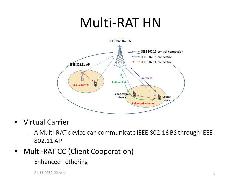 Multi-RAT HN Virtual Carrier – A Multi-RAT device can communicate IEEE 802.16 BS through IEEE 802.11 AP Multi-RAT CC (Client Cooperation) – Enhanced Tethering 5 21-11-0052-00-srho