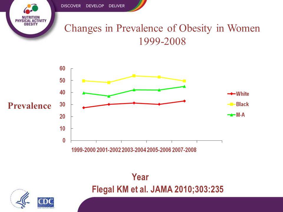 Flegal KM et al. JAMA 2010;303:235 Changes in Prevalence of Obesity in Women 1999-2008 Prevalence Year