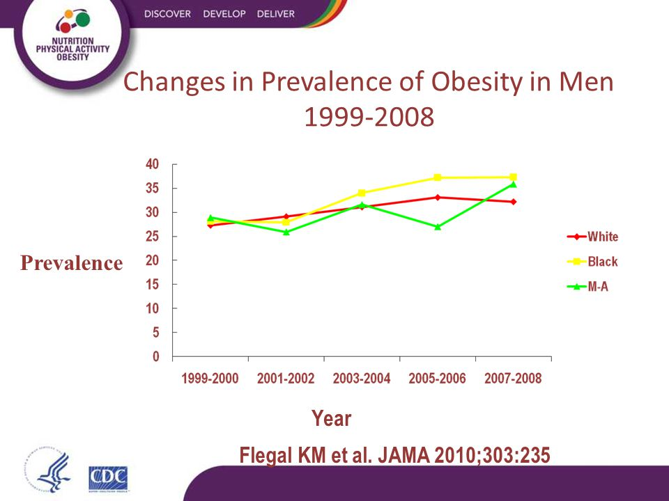Flegal KM et al. JAMA 2010;303:235 Changes in Prevalence of Obesity in Men 1999-2008 Prevalence Year