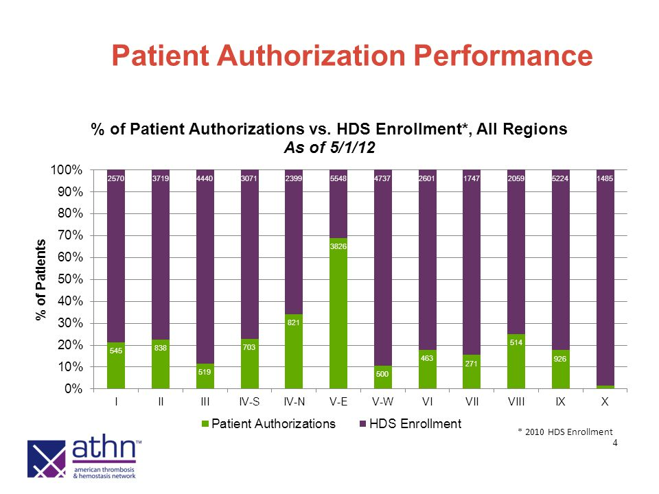 4 Patient Authorization Performance