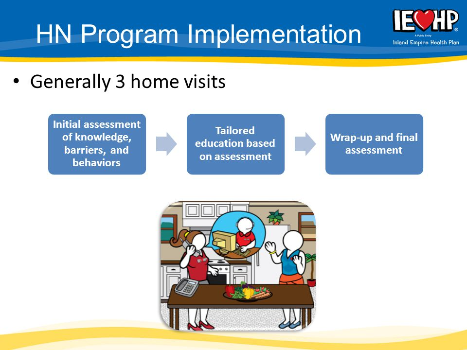 Generally 3 home visits HN Program Implementation Initial assessment of knowledge, barriers, and behaviors Tailored education based on assessment Wrap