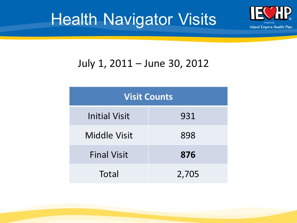 Health Navigator Visits Visit Counts Initial Visit931 Middle Visit898 Final Visit876 Total2,705 July 1, 2011 – June 30, 2012