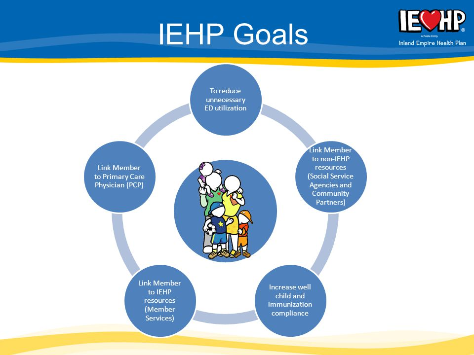IEHP Goals To reduce unnecessary ED utilization Link Member to non-IEHP resources (Social Service Agencies and Community Partners) Increase well child