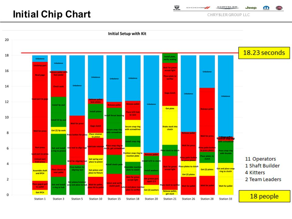 CHRYSLER GROUP LLC Initial Chip Chart