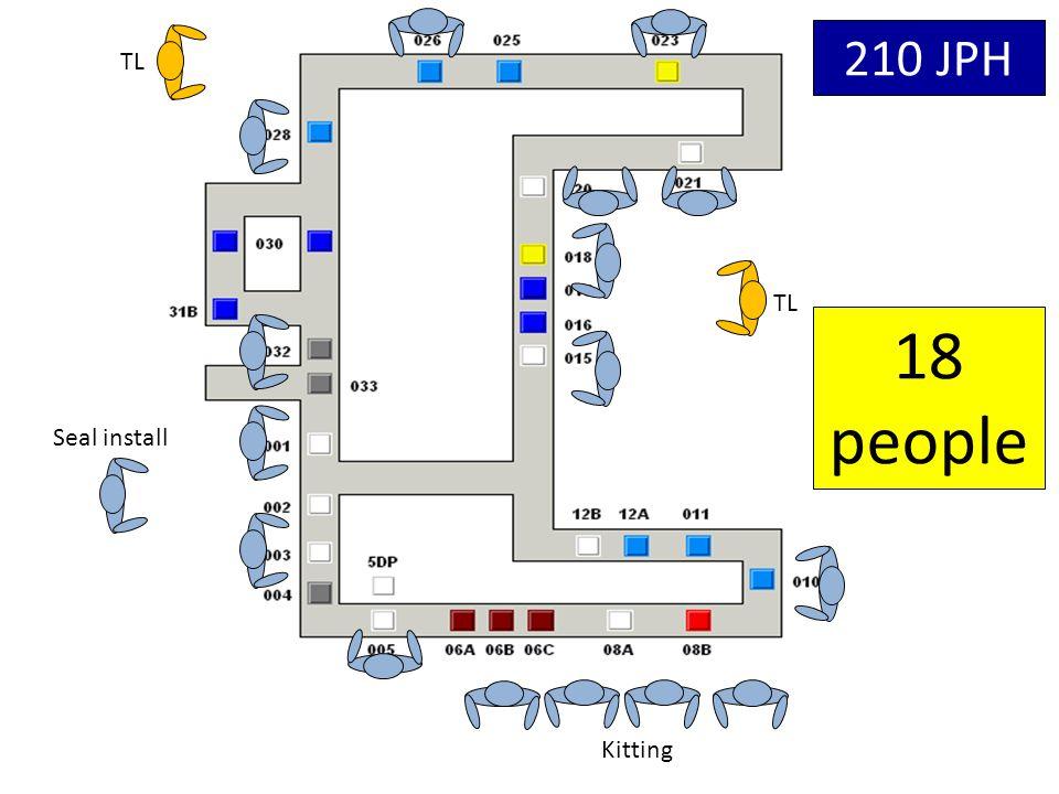 TL Seal install Kitting 18 people 210 JPH