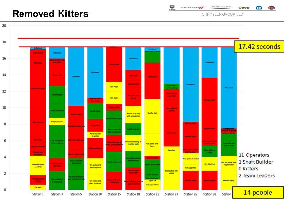 CHRYSLER GROUP LLC Removed Kitters
