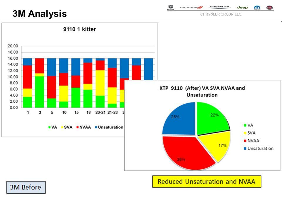 CHRYSLER GROUP LLC 3M Analysis