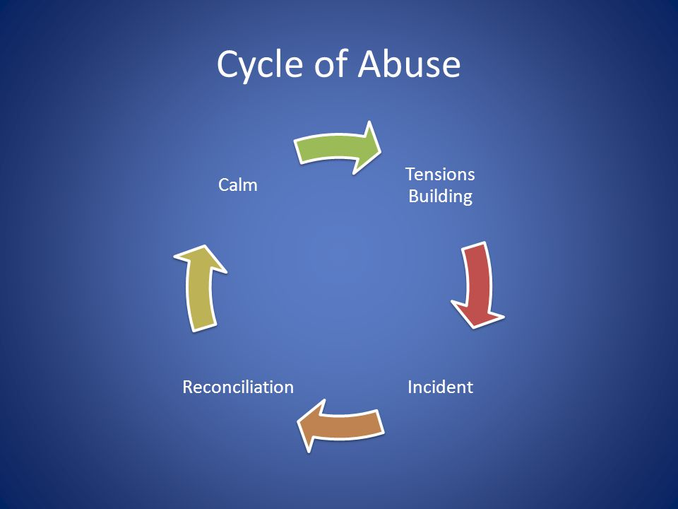 Cycle of Abuse Tensions Building IncidentReconciliation Calm