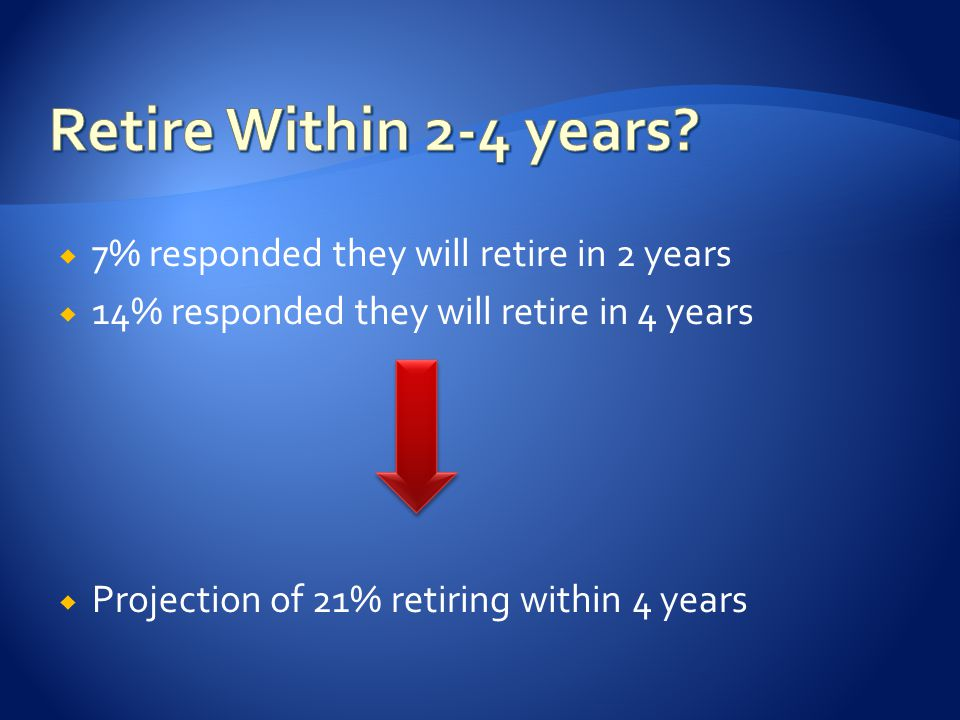 7% responded they will retire in 2 years  14% responded they will retire in 4 years  Projection of 21% retiring within 4 years