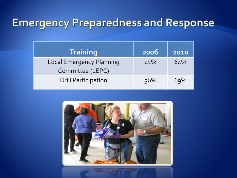Training20062010 Local Emergency Planning Committee (LEPC) 41%64% Drill Participation36%69%