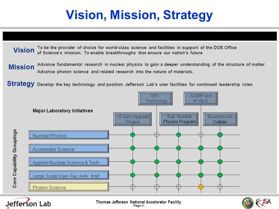 Thomas Jefferson National Accelerator Facility Page 4 Vision, Mission, Strategy Vision Mission Strategy To be the provider of choice for world-class s