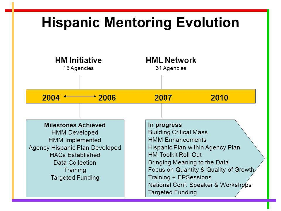 Hispanic Mentoring Evolution HM Initiative 15 Agencies 2004200620072010 HML Network 31 Agencies Milestones Achieved HMM Developed HMM Implemented Agency Hispanic Plan Developed HACs Established Data Collection Training Targeted Funding In progress Building Critical Mass HMM Enhancements Hispanic Plan within Agency Plan HM Toolkit Roll-Out Bringing Meaning to the Data Focus on Quantity & Quality of Growth Training + EPSessions National Conf.