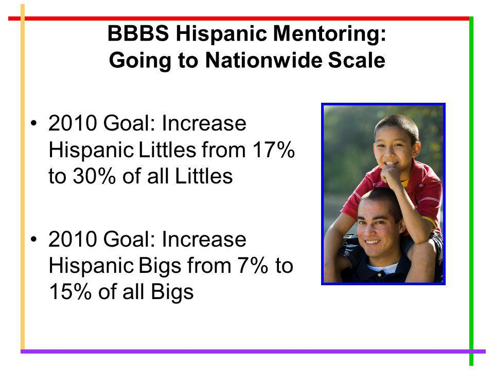BBBS Hispanic Mentoring: Going to Nationwide Scale 2010 Goal: Increase Hispanic Littles from 17% to 30% of all Littles 2010 Goal: Increase Hispanic Bigs from 7% to 15% of all Bigs