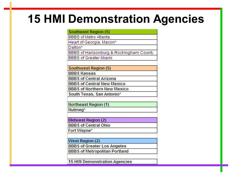 15 HMI Demonstration Agencies