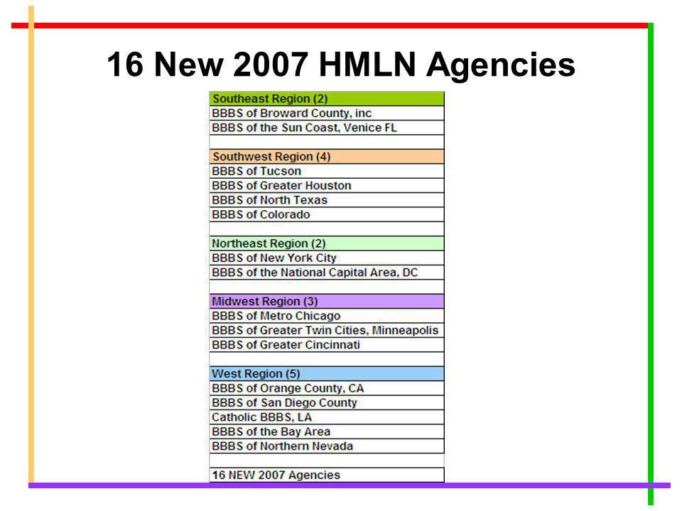 BBBS Hispanic Mentoring Leadership Network HMI Demonstration Agencies New 2007 Agencies
