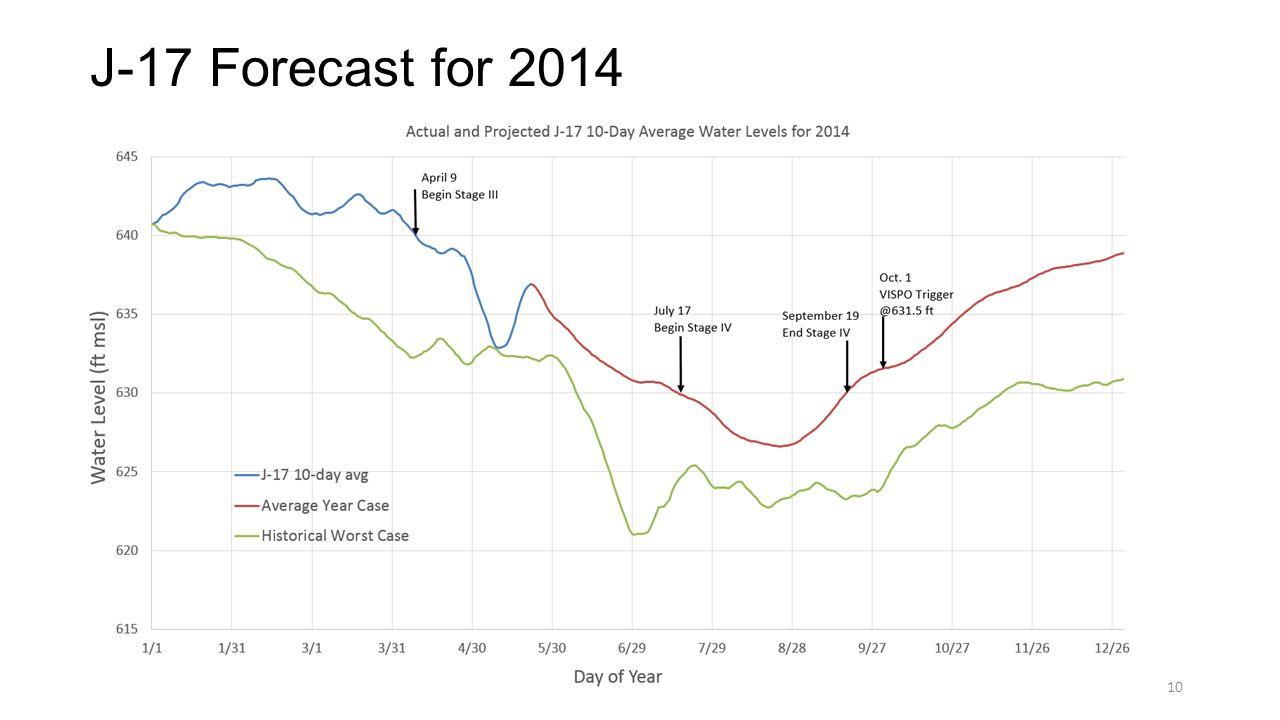 J-17 Forecast for 2014 10