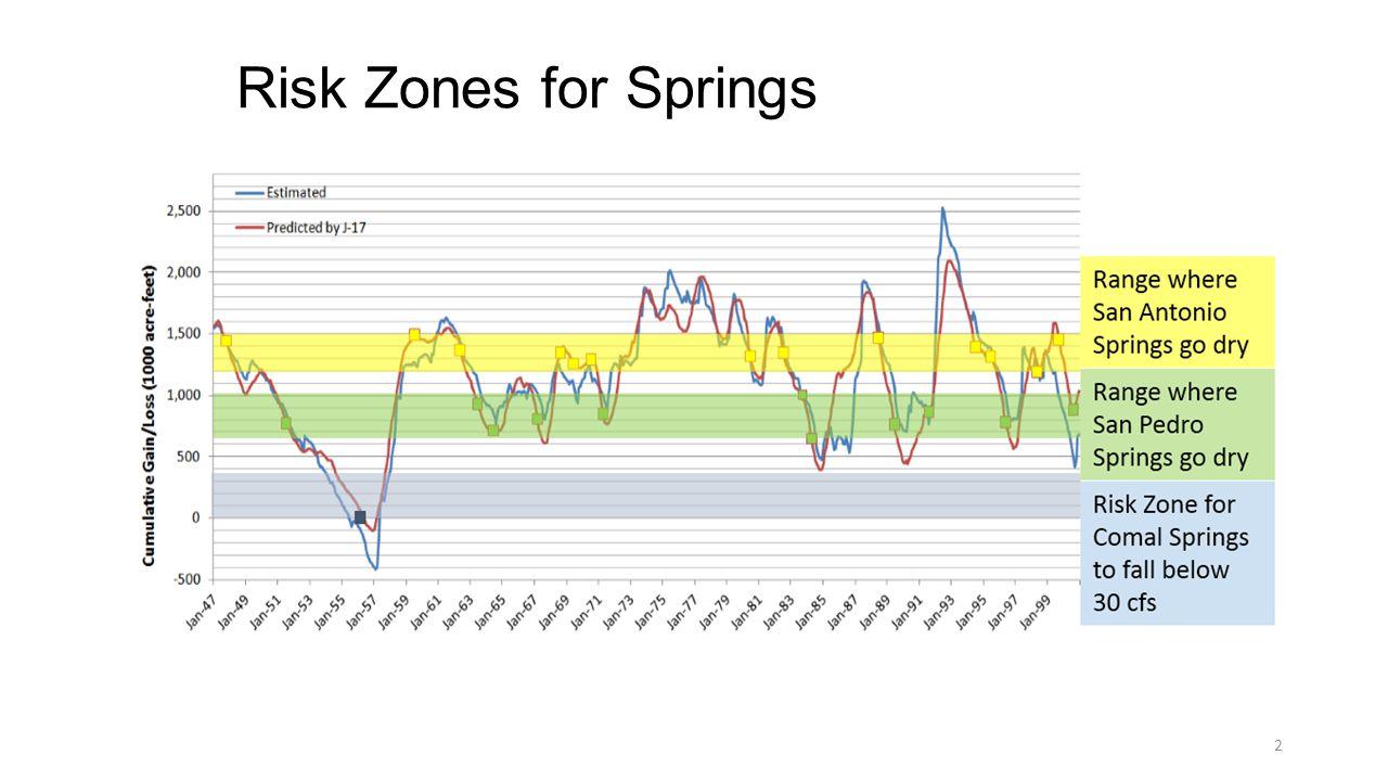 Risk Zones for Springs 2