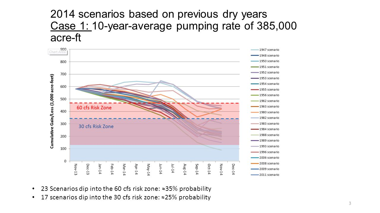 2014 scenarios based on previous dry years Case 1: 10-year-average pumping rate of 385,000 acre-ft 3 23 Scenarios dip into the 60 cfs risk zone: ≈35% probability 17 scenarios dip into the 30 cfs risk zone: ≈25% probability