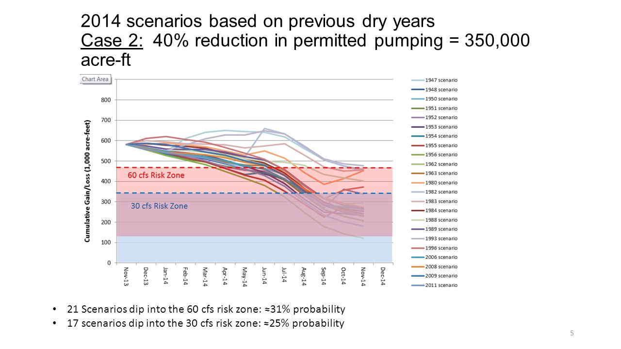 2014 scenarios based on previous dry years Case 2: 40% reduction in permitted pumping = 350,000 acre-ft 5 21 Scenarios dip into the 60 cfs risk zone: ≈31% probability 17 scenarios dip into the 30 cfs risk zone: ≈25% probability