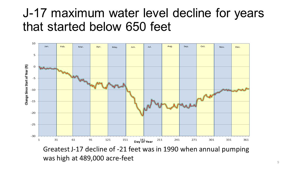 J-17 maximum water level decline for years that started below 650 feet Greatest J-17 decline of -21 feet was in 1990 when annual pumping was high at 489,000 acre-feet 9