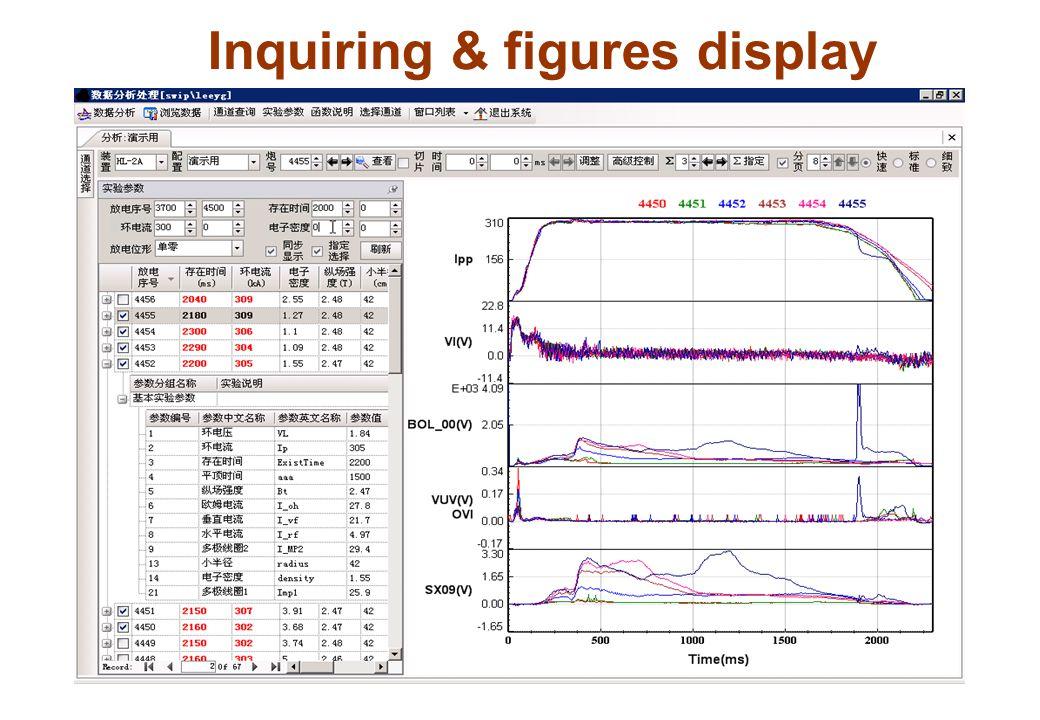 Inquiring & figures display