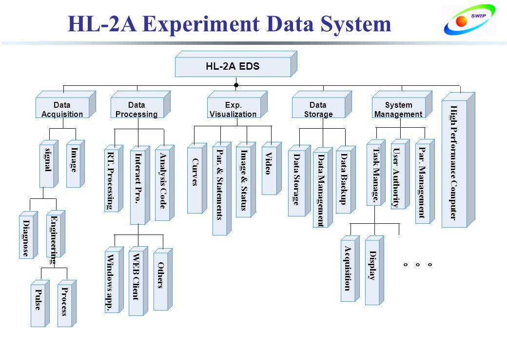 HL-2A EDS Data Acquisition RT. Processing Interact Pro. Analysis Code Image signal Engineering Diagnose Process Pulse Windows app. WEB Client Par. & S