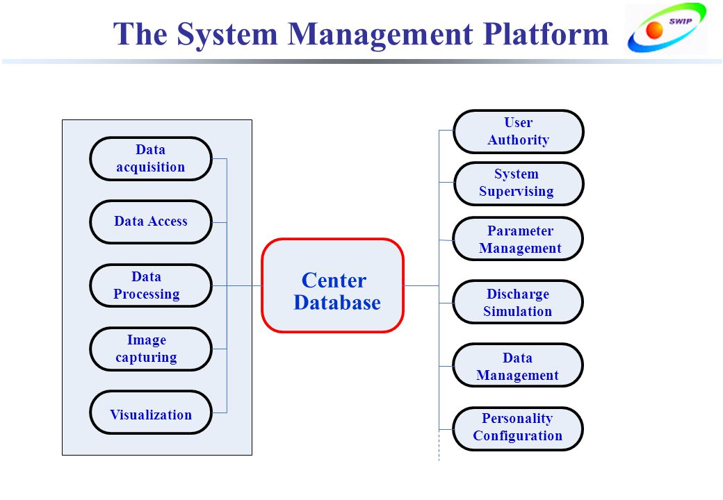 The System Management Platform Center Database Data acquisition Data Access Data Processing Image capturing Visualization User Authority Parameter Management Discharge Simulation Data Management Personality Configuration System Supervising
