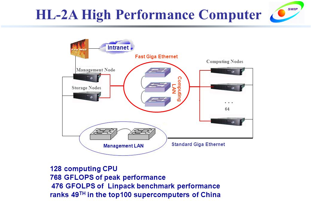 HL-2A High Performance Computer 128 computing CPU 768 GFLOPS of peak performance 476 GFOLPS of Linpack benchmark performance ranks 49 TH in the top100