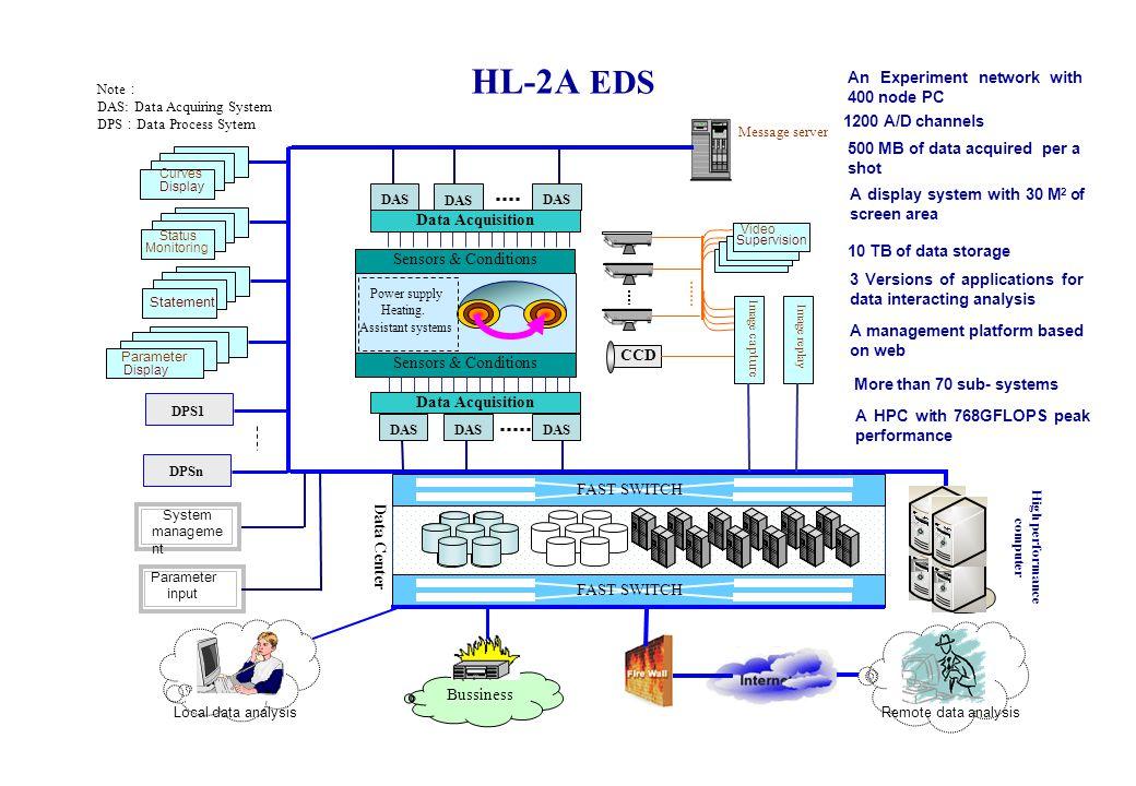 HL-2A EDS Sensors & Conditions DAS Data Acquisition Sensors & Conditions DAS CCD Image capture Image replay DPS1 Message server Note : DAS: Data Acqui