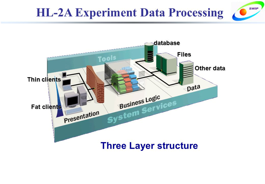 HL-2A Experiment Data Processing Other data Files database Thin clients Fat clients Three Layer structure