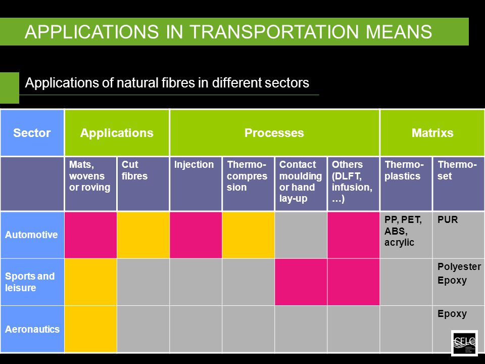 Applications of natural fibres in different sectors APPLICATIONS IN TRANSPORTATION MEANS SectorApplicationsProcessesMatrixs Mats, wovens or roving Cut fibres InjectionThermo- compres sion Contact moulding or hand lay-up Others (DLFT, infusion, …) Thermo- plastics Thermo- set Automotive PP, PET, ABS, acrylic PUR Sports and leisure Polyester Epoxy Aeronautics Epoxy
