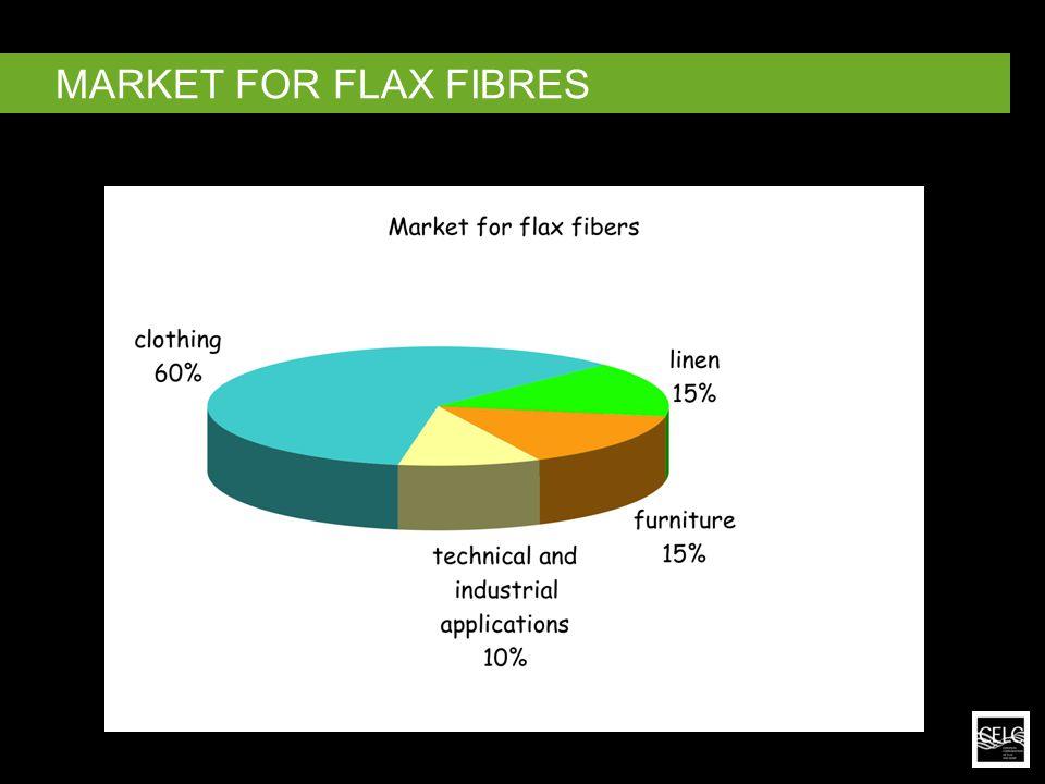 MARKET FOR FLAX FIBRES