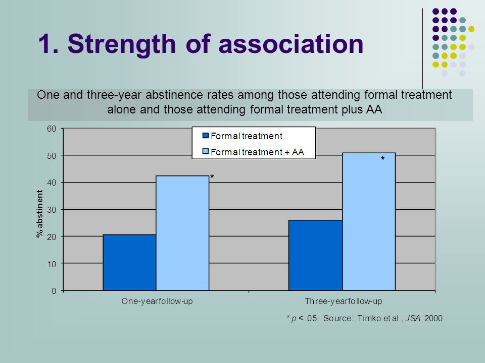 1. Strength of association One and three-year abstinence rates among those attending formal treatment alone and those attending formal treatment plus