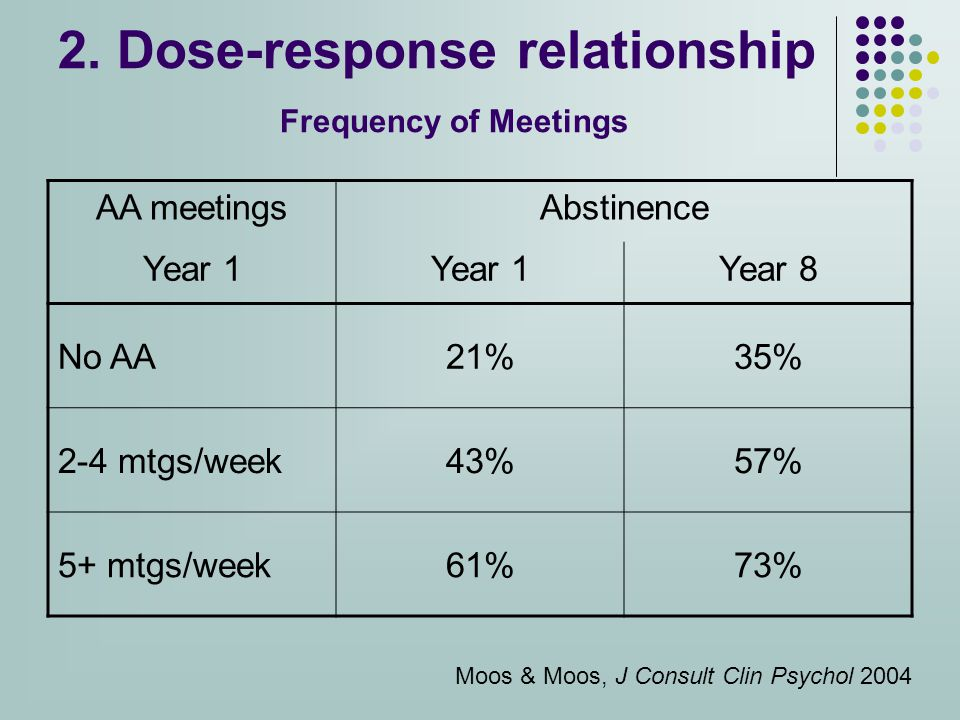 2. Dose-response relationship Frequency of Meetings AA meetingsAbstinence Year 1 Year 8 No AA21%35% 2-4 mtgs/week43%57% 5+ mtgs/week61%73% Moos & Moos