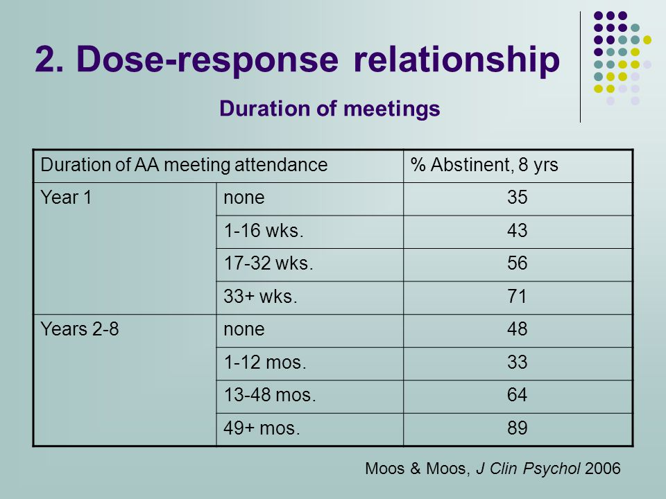2. Dose-response relationship Duration of meetings Duration of AA meeting attendance% Abstinent, 8 yrs Year 1none35 1-16 wks.43 17-32 wks.56 33+ wks.7